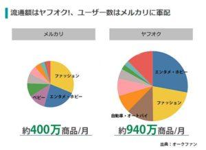 参考:https://ecnomikata.com/original_news/15572/#:~:text=%E5%BC%8A%E7%A4%BE%E3%81%AE%E5%88%86%E6%9E%90%E3%81%A7%E3%82%82%E3%80%81%E5%87%BA%E5%93%81,%E3%83%A1%E3%83%AB%E3%82%AB%E3%83%AA%E3%81%A7%E3%81%AF3.0%E7%82%B9%E3%81%A7%E3%81%99%E3%80%82
